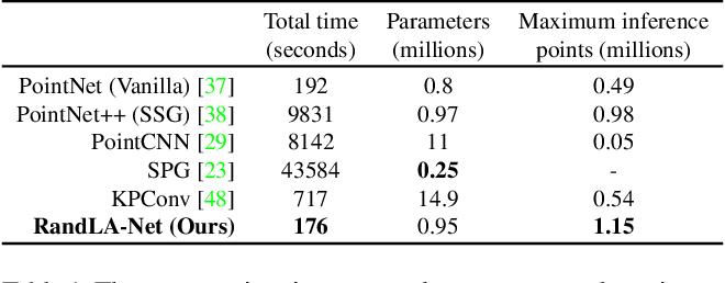 Figure 2 for RandLA-Net: Efficient Semantic Segmentation of Large-Scale Point Clouds