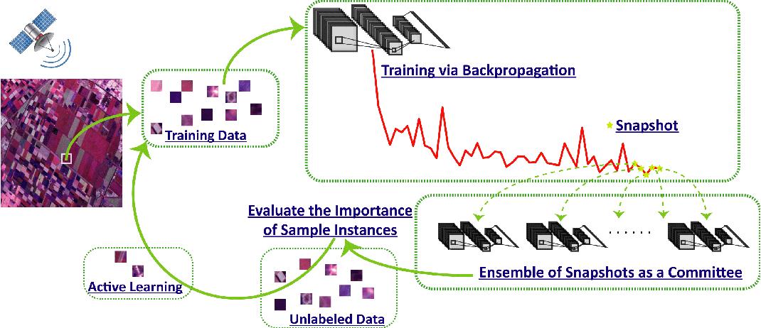 Figure 1 for Active Ensemble Deep Learning for Polarimetric Synthetic Aperture Radar Image Classification