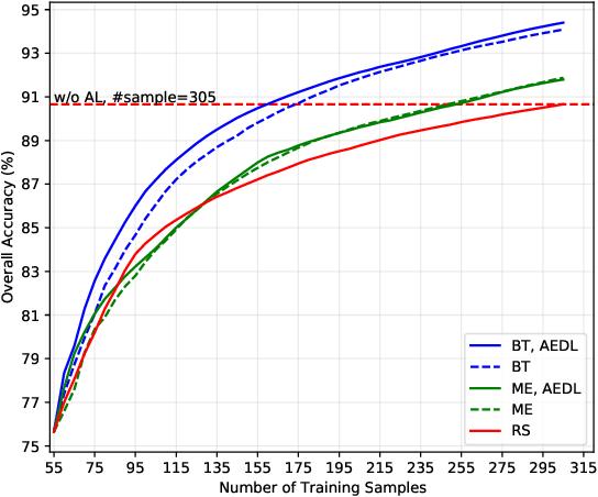 Figure 3 for Active Ensemble Deep Learning for Polarimetric Synthetic Aperture Radar Image Classification