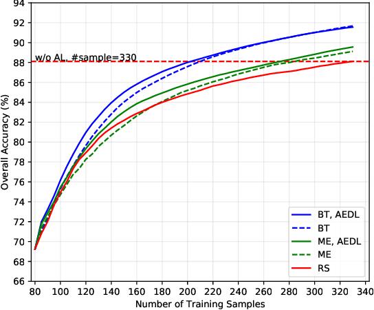 Figure 4 for Active Ensemble Deep Learning for Polarimetric Synthetic Aperture Radar Image Classification