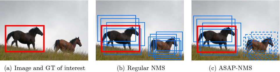 Figure 1 for ASAP-NMS: Accelerating Non-Maximum Suppression Using Spatially Aware Priors