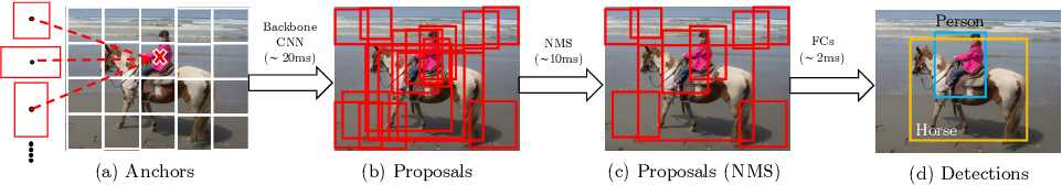 Figure 2 for ASAP-NMS: Accelerating Non-Maximum Suppression Using Spatially Aware Priors