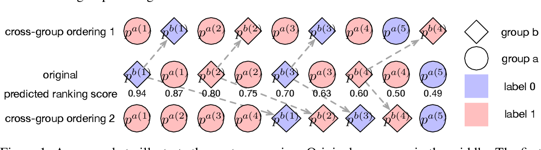 Figure 1 for xOrder: A Model Agnostic Post-Processing Framework for Achieving Ranking Fairness While Maintaining Algorithm Utility