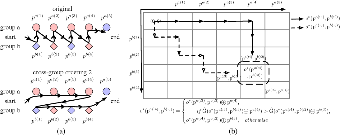 Figure 3 for xOrder: A Model Agnostic Post-Processing Framework for Achieving Ranking Fairness While Maintaining Algorithm Utility