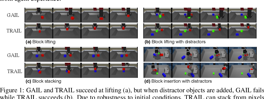 Figure 1 for Task-Relevant Adversarial Imitation Learning