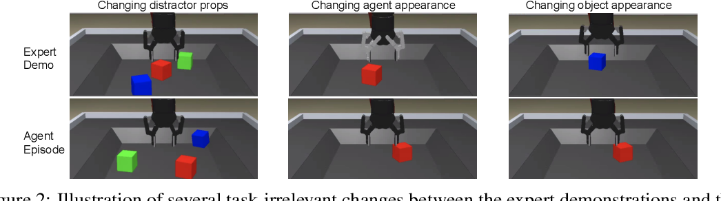 Figure 3 for Task-Relevant Adversarial Imitation Learning