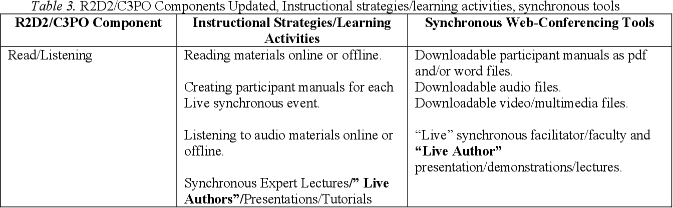 Pdf Online Learning Design And Implementation Models A Model Validation Study Using Expert Instructional Designers Semantic Scholar