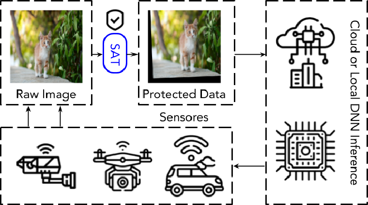 Figure 1 for A Data Augmentation-based Defense Method Against Adversarial Attacks in Neural Networks