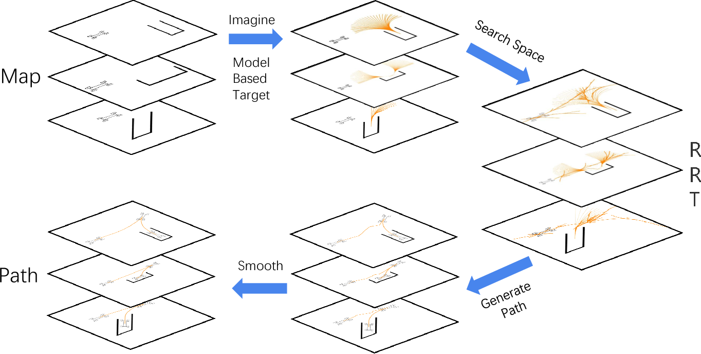 Figure 1 for Model-based Decision Making with Imagination for Autonomous Parking