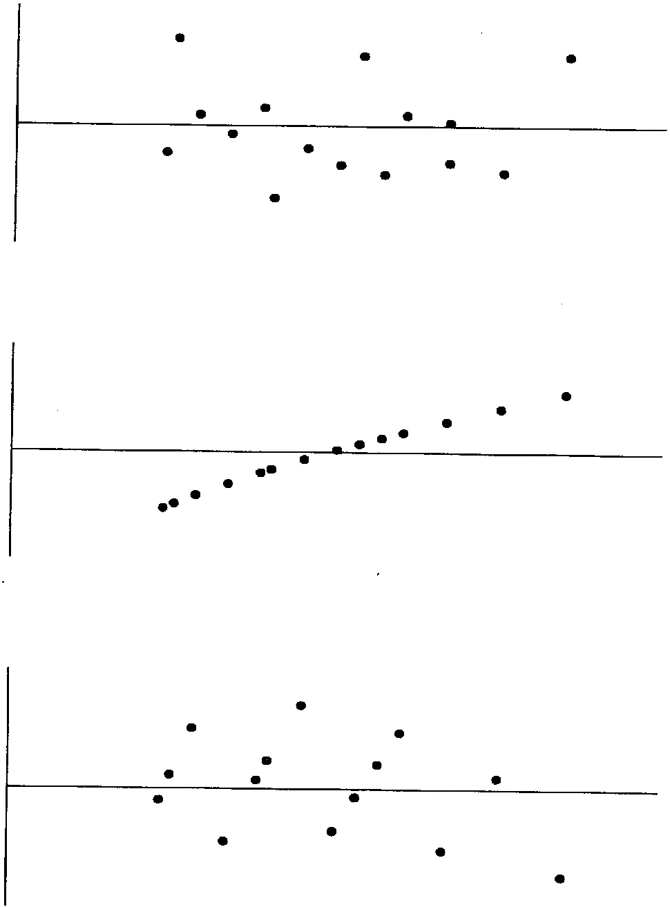 Figure 36 From Least Squares Analysis Basic Principles 1 1 The