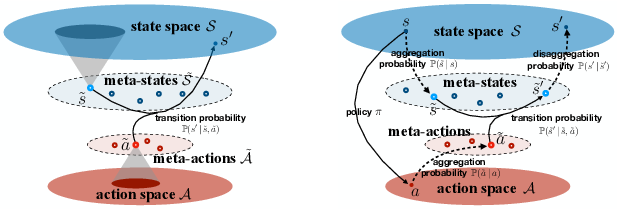 Figure 2 for Learning Good State and Action Representations via Tensor Decomposition