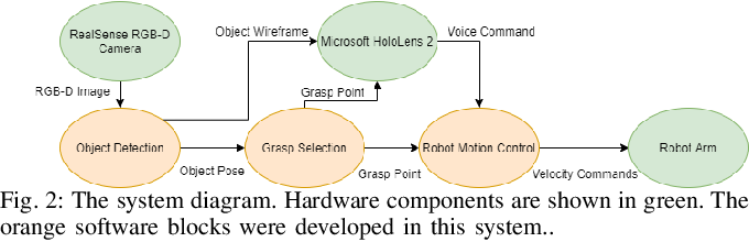 Figure 2 for Visualizing Robot Intent for Object Handovers with Augmented Reality