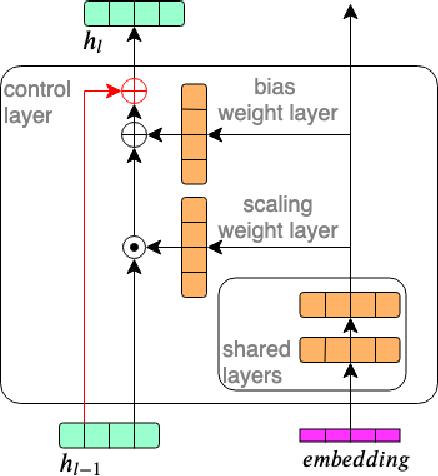 Figure 1 for Embeddings for DNN speaker adaptive training