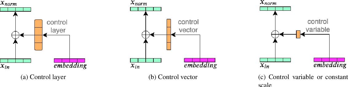 Figure 3 for Embeddings for DNN speaker adaptive training