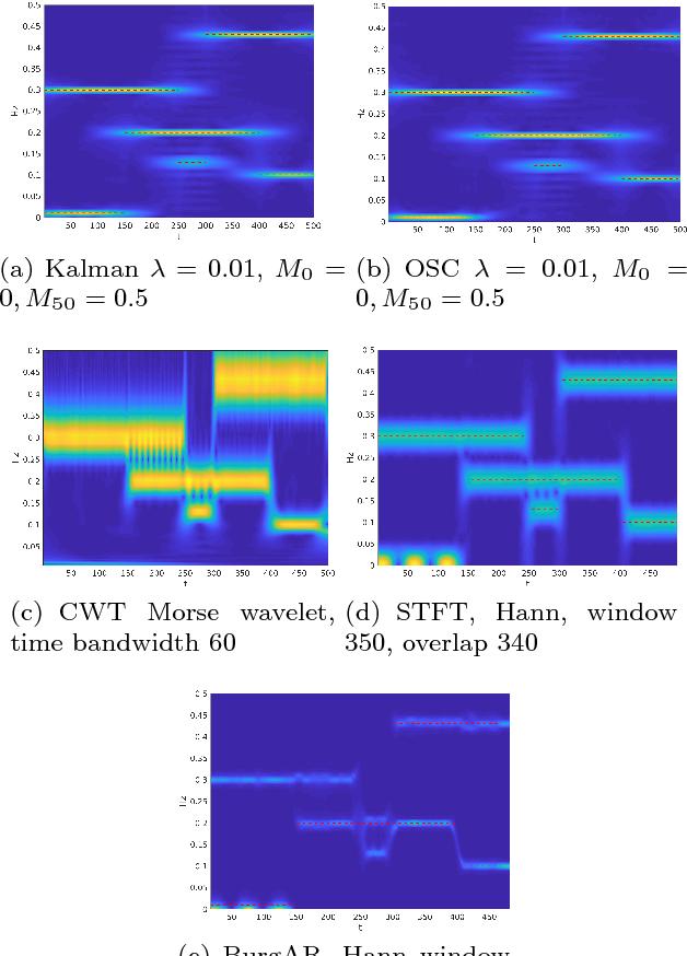 Figure 3 for Kalman-based Spectro-Temporal ECG Analysis using Deep Convolutional Networks for Atrial Fibrillation Detection