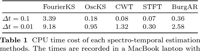 Figure 2 for Kalman-based Spectro-Temporal ECG Analysis using Deep Convolutional Networks for Atrial Fibrillation Detection