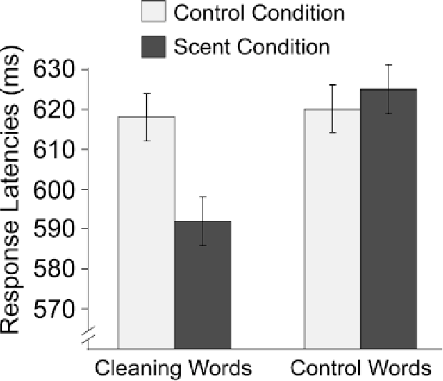 Figure 1 from Smells like clean spirit  Nonconscious effects of