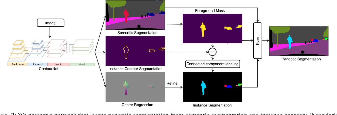 Figure 2 for Learning Panoptic Segmentation from Instance Contours