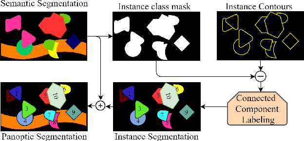 Figure 4 for Learning Panoptic Segmentation from Instance Contours