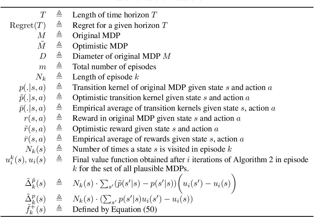 Figure 2 for Near-optimal Optimistic Reinforcement Learning using Empirical Bernstein Inequalities