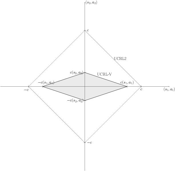 Figure 3 for Near-optimal Optimistic Reinforcement Learning using Empirical Bernstein Inequalities