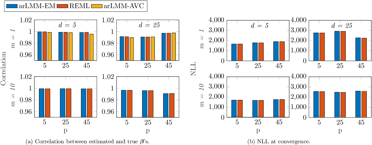 Figure 2 for Scalable Algorithms for Learning High-Dimensional Linear Mixed Models