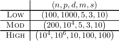 Figure 3 for Scalable Algorithms for Learning High-Dimensional Linear Mixed Models
