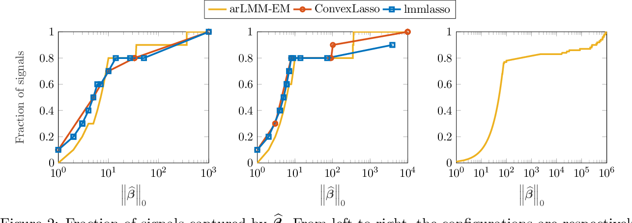Figure 4 for Scalable Algorithms for Learning High-Dimensional Linear Mixed Models