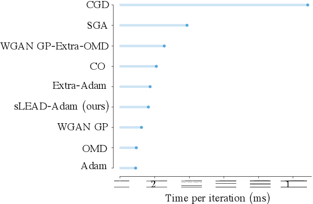 Figure 3 for LEAD: Least-Action Dynamics for Min-Max Optimization