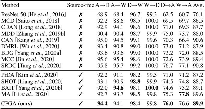 Figure 2 for Source-free Domain Adaptation via Avatar Prototype Generation and Adaptation
