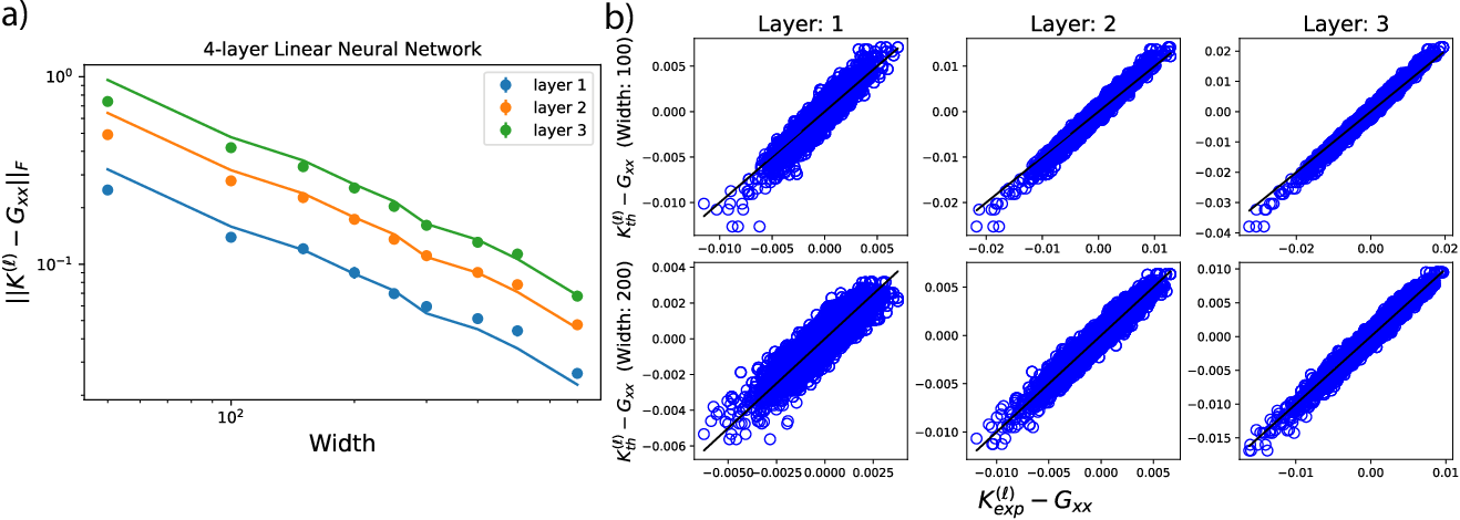 Figure 1 for Asymptotics of representation learning in finite Bayesian neural networks