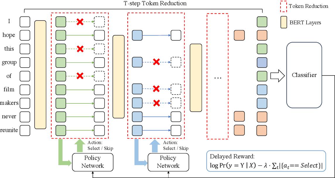 Figure 1 for TR-BERT: Dynamic Token Reduction for Accelerating BERT Inference