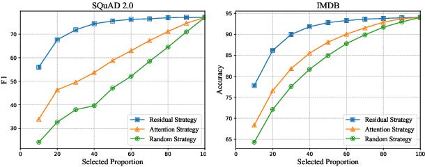 Figure 3 for TR-BERT: Dynamic Token Reduction for Accelerating BERT Inference