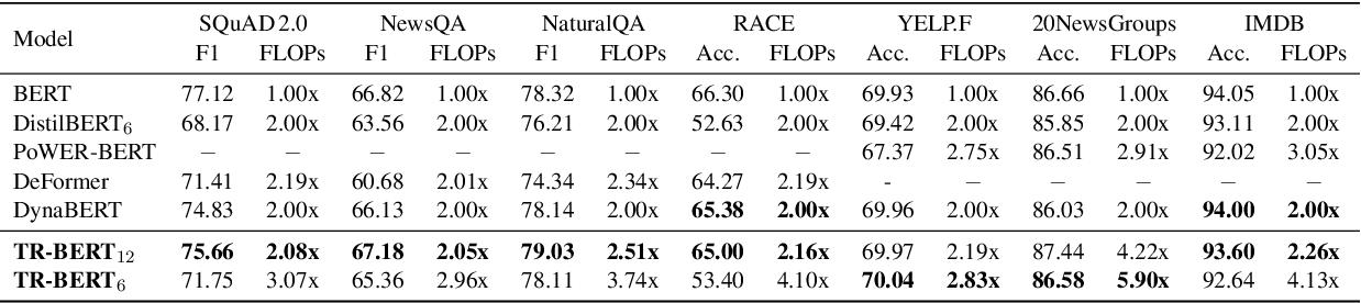 Figure 4 for TR-BERT: Dynamic Token Reduction for Accelerating BERT Inference