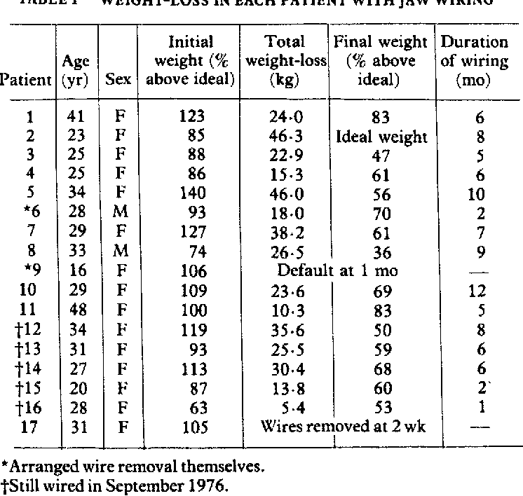 Table II from Jaw wiring in treatment of obesity. - Semantic Scholar