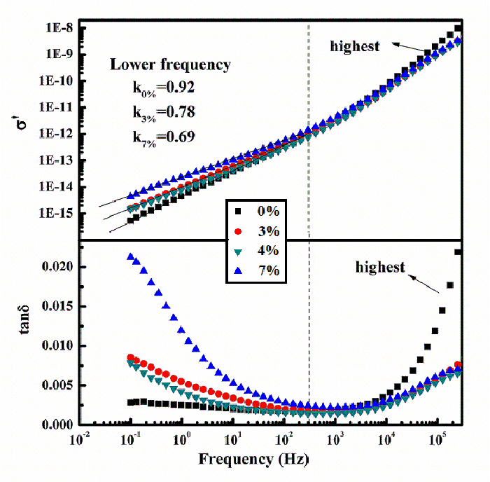 Influence of interface on the electrical properties of