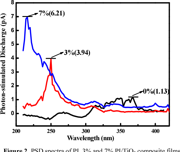Influence of interface on the electrical properties of polyimide