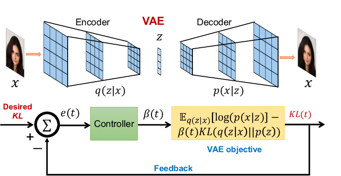 Figure 1 for ControlVAE: Tuning, Analytical Properties, and Performance Analysis