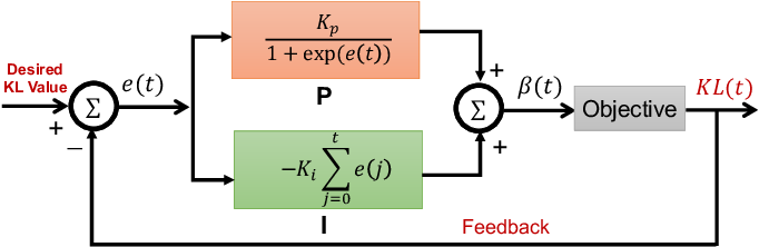 Figure 2 for ControlVAE: Tuning, Analytical Properties, and Performance Analysis