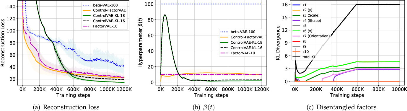 Figure 4 for ControlVAE: Tuning, Analytical Properties, and Performance Analysis