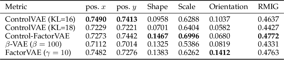 Figure 3 for ControlVAE: Tuning, Analytical Properties, and Performance Analysis