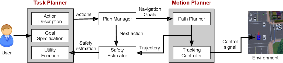 Figure 2 for Task-Motion Planning for Safe and Efficient Urban Driving