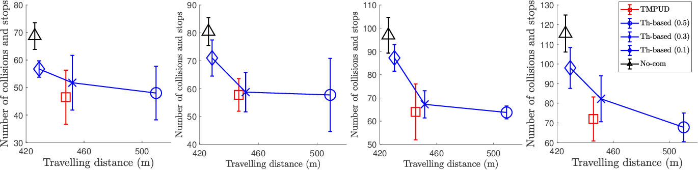 Figure 4 for Task-Motion Planning for Safe and Efficient Urban Driving
