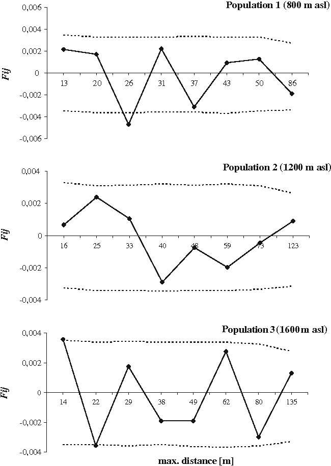 Fig. 2 Results of spatial genetic structure analysis in three Norway spruce populations along an altitudinal transect at location Hauserberg/Tyrol. Loiselle's kinship coefficient is plotted for eight distance classes with respective 95% confidence intervals (dotted lines)