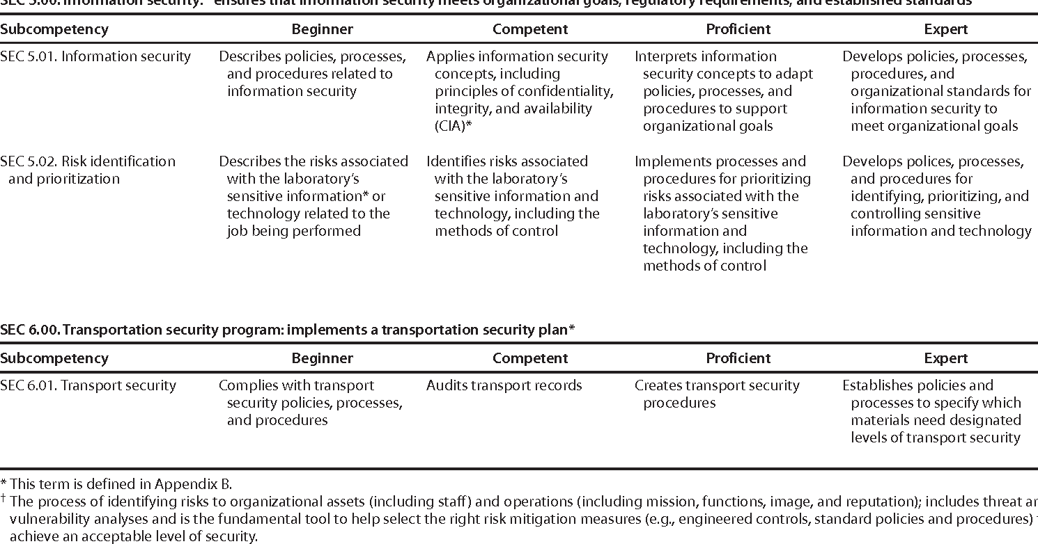 PDF] Competency Guidelines for Public Health Laboratory