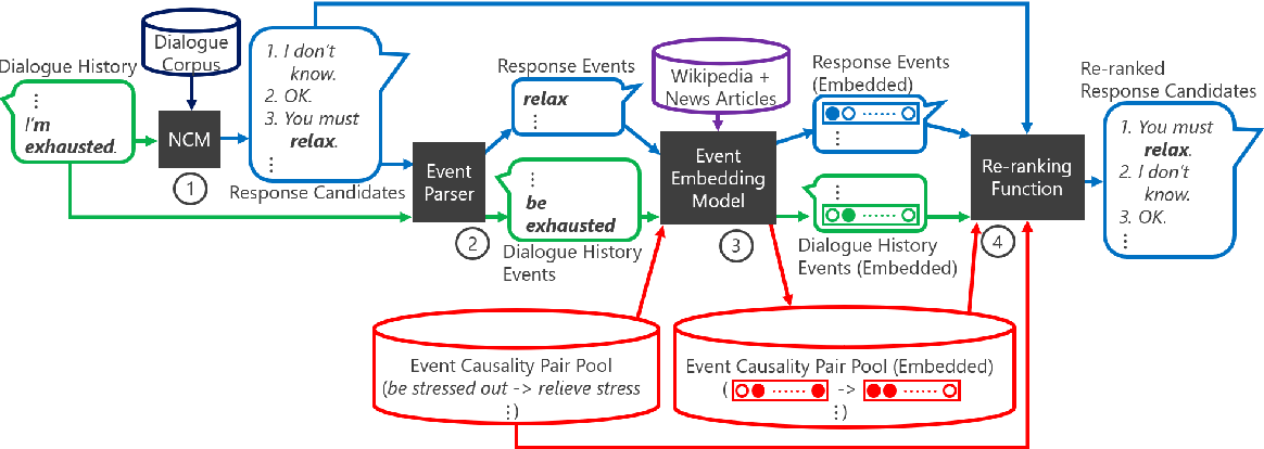 Figure 1 for Conversational Response Re-ranking Based on Event Causality and Role Factored Tensor Event Embedding
