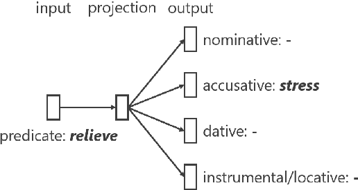 Figure 3 for Conversational Response Re-ranking Based on Event Causality and Role Factored Tensor Event Embedding