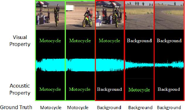 Figure 1 for Dual-modality seq2seq network for audio-visual event localization
