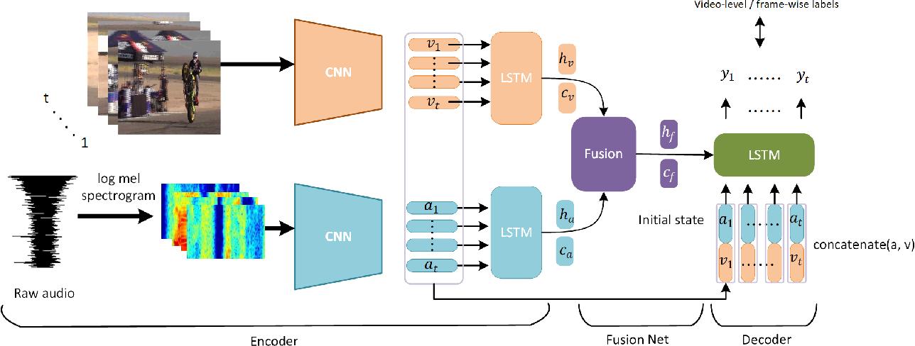 Figure 3 for Dual-modality seq2seq network for audio-visual event localization