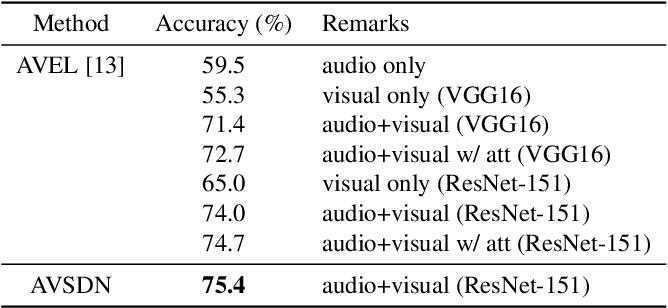 Figure 2 for Dual-modality seq2seq network for audio-visual event localization